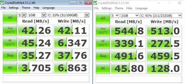Ceph qemu kvm performance issues in Windows (it's slow) | Ryfi